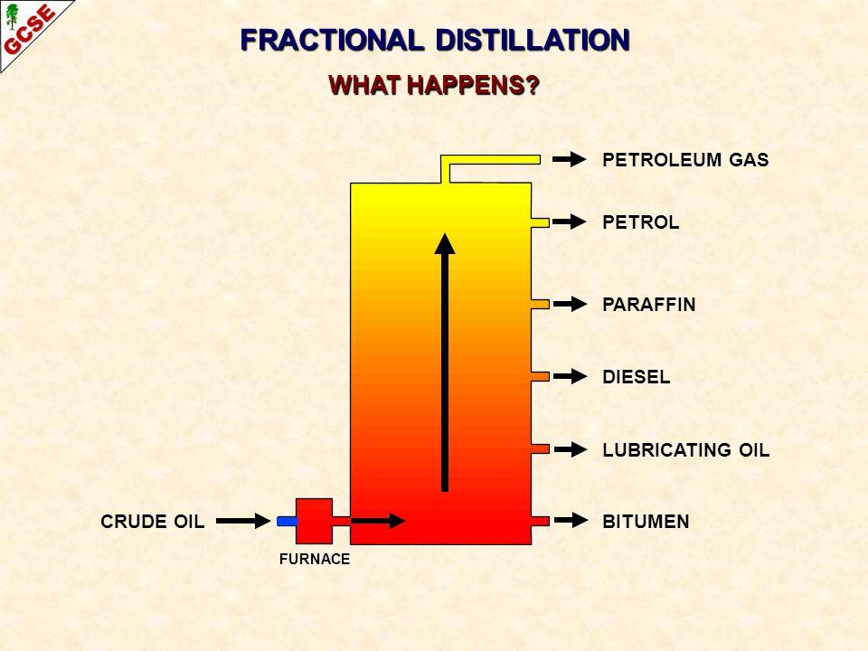CRUDE OIL FRACTIONAL DISTILLATION WHAT HAPPENS? PETROLEUM GAS PETROL PARAFFIN DIESEL LUBRICATING OIL BITUMEN FURNACE
