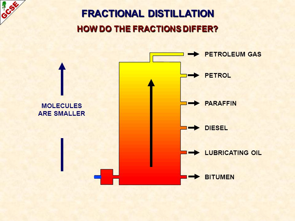 FRACTIONAL DISTILLATION HOW DO THE FRACTIONS DIFFER? PETROLEUM GAS PETROL PARAFFIN DIESEL LUBRICATING OIL BITUMEN MOLECULES ARE SMALLER