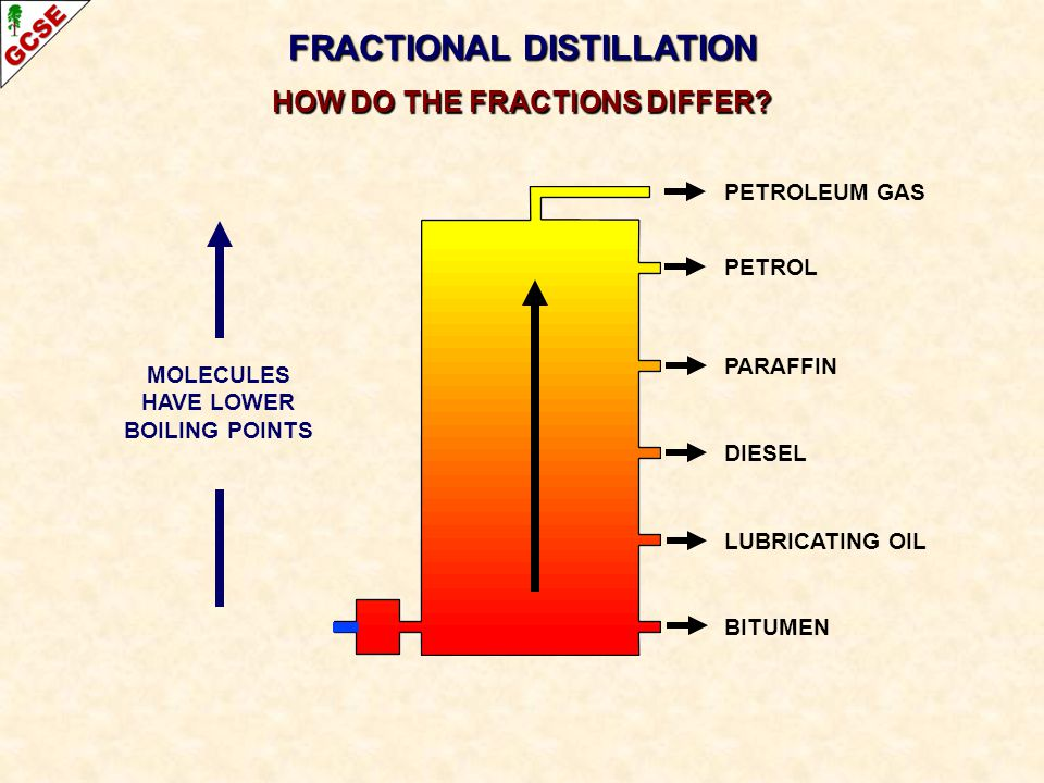FRACTIONAL DISTILLATION HOW DO THE FRACTIONS DIFFER? PETROLEUM GAS PETROL PARAFFIN DIESEL LUBRICATING OIL BITUMEN MOLECULES HAVE LOWER BOILING POINTS