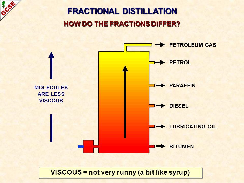 FRACTIONAL DISTILLATION HOW DO THE FRACTIONS DIFFER? PETROLEUM GAS PETROL PARAFFIN DIESEL LUBRICATING OIL BITUMEN MOLECULES ARE LESS VISCOUS VISCOUS =