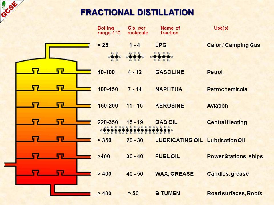 Boiling C's per Name of Use(s) range / °C molecule fraction < 25 1 - 4 LPGCalor / Camping Gas 40-100 4 - 12 GASOLINEPetrol 100-150 7 - 14 NAPHTHAPetro