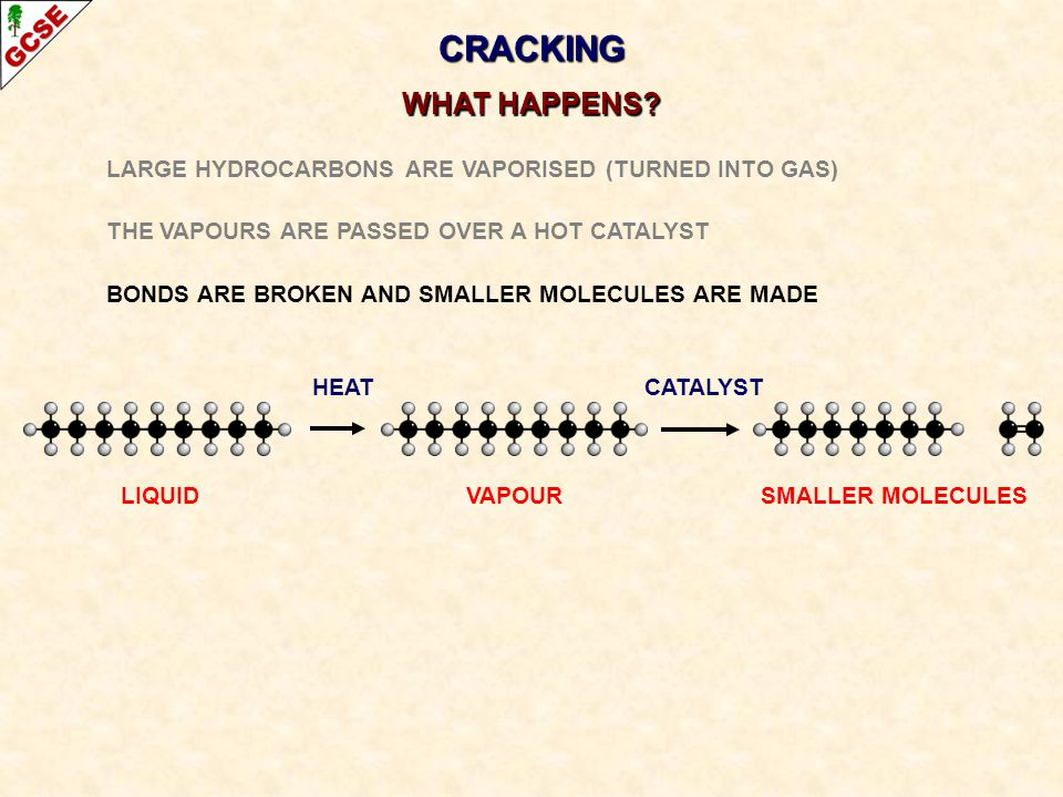 CRACKING WHAT HAPPENS? LARGE HYDROCARBONS ARE VAPORISED (TURNED INTO GAS) THE VAPOURS ARE PASSED OVER A HOT CATALYST BONDS ARE BROKEN AND SMALLER MOLE