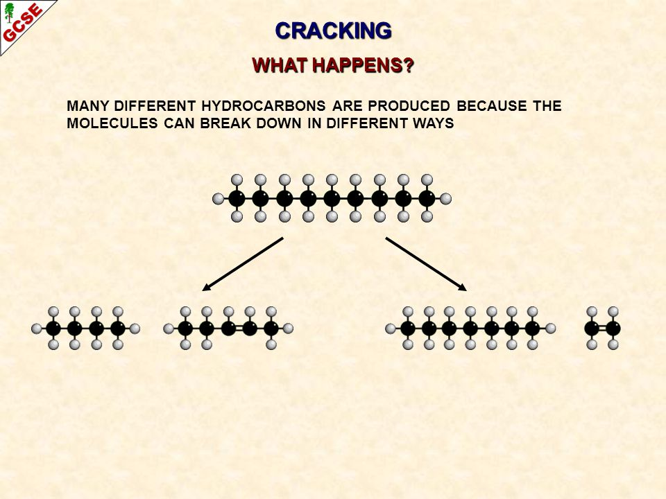 CRACKING WHAT HAPPENS? MANY DIFFERENT HYDROCARBONS ARE PRODUCED BECAUSE THE MOLECULES CAN BREAK DOWN IN DIFFERENT WAYS