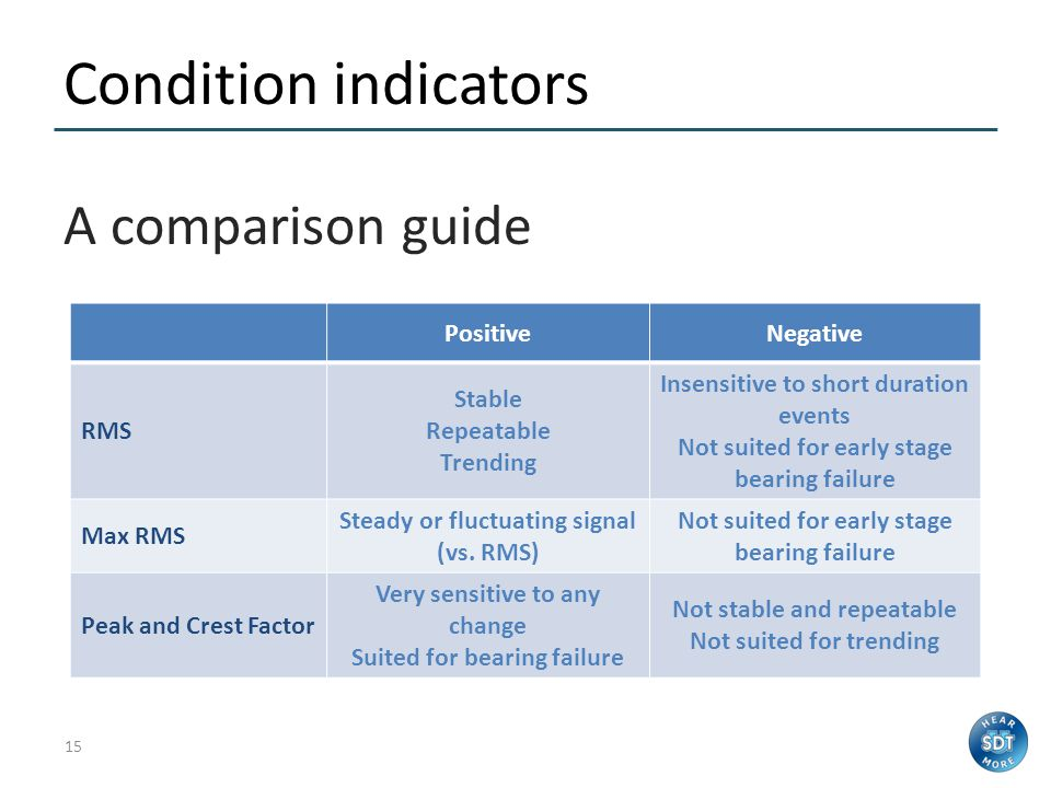 14 Condition indicators A guide to choosing RMSMax RMSPeakCrest Factor Leak Steam traps Lubrication Mechanical Electrical
