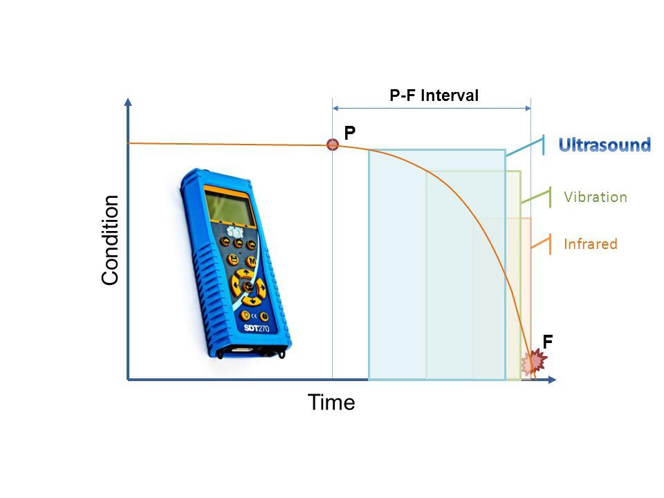 P-F Interval Condition Time P F