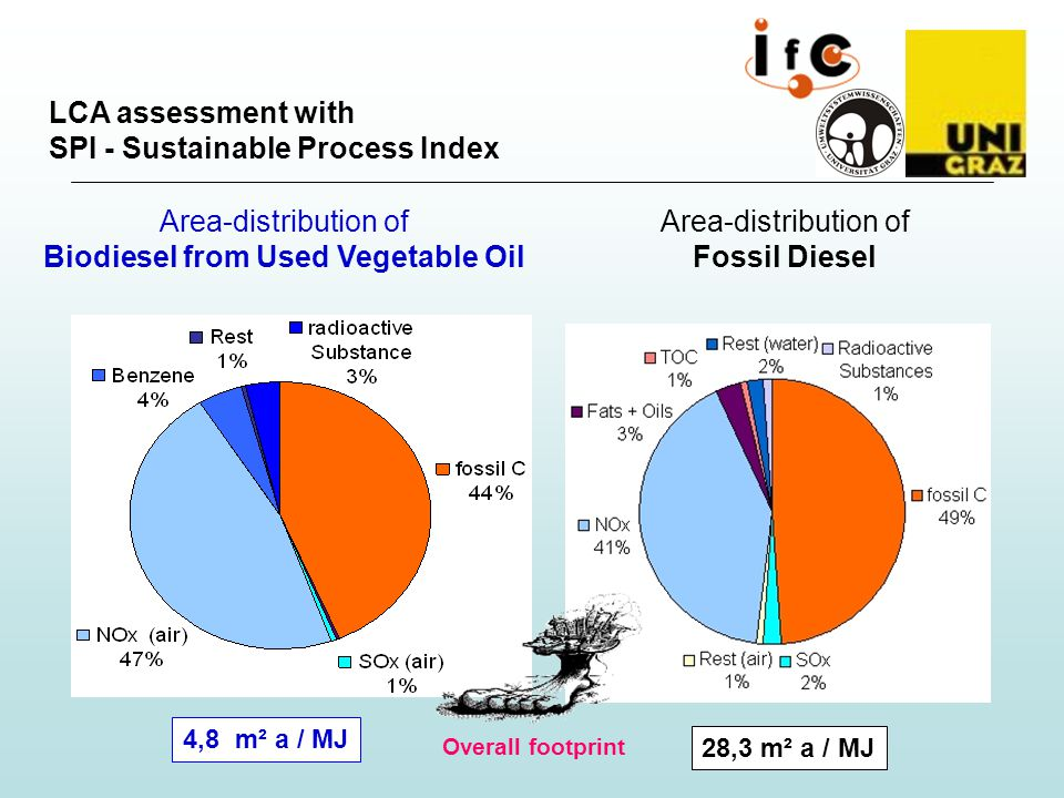 Area-distribution of Biodiesel from Used Vegetable Oil Area-distribution of Fossil Diesel Overall footprint 4,8 m² a / MJ 28,3 m² a / MJ LCA assessment with SPI - Sustainable Process Index