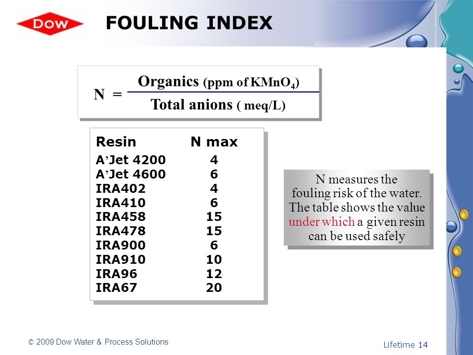 © 2009 Dow Water & Process Solutions Lifetime 14 N = Organics (ppm of KMnO 4 ) Total anions ( meq/L) N measures the fouling risk of the water. The tab