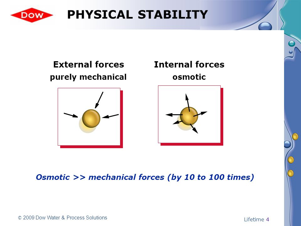 © 2009 Dow Water & Process Solutions Lifetime 4 PHYSICAL STABILITY External forcesInternal forces purely mechanicalosmotic Osmotic >> mechanical forces (by 10 to 100 times)