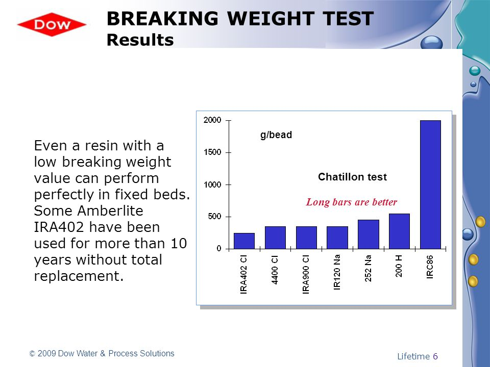 © 2009 Dow Water & Process Solutions Lifetime 6 BREAKING WEIGHT TEST Results g/bead Even a resin with a low breaking weight value can perform perfectly in fixed beds.