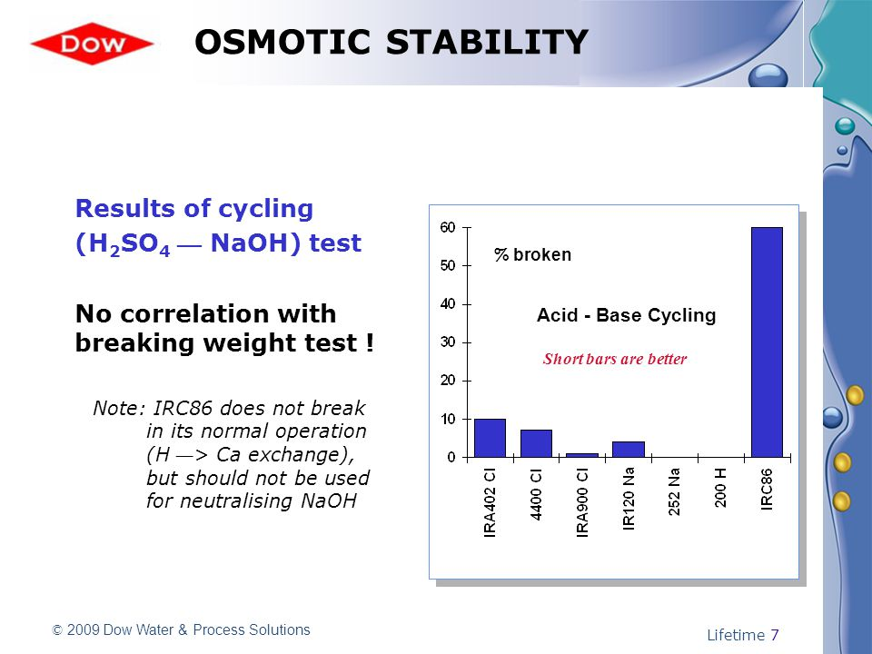 © 2009 Dow Water & Process Solutions Lifetime 7 OSMOTIC STABILITY Results of cycling (H 2 SO 4 — NaOH) test No correlation with breaking weight test !