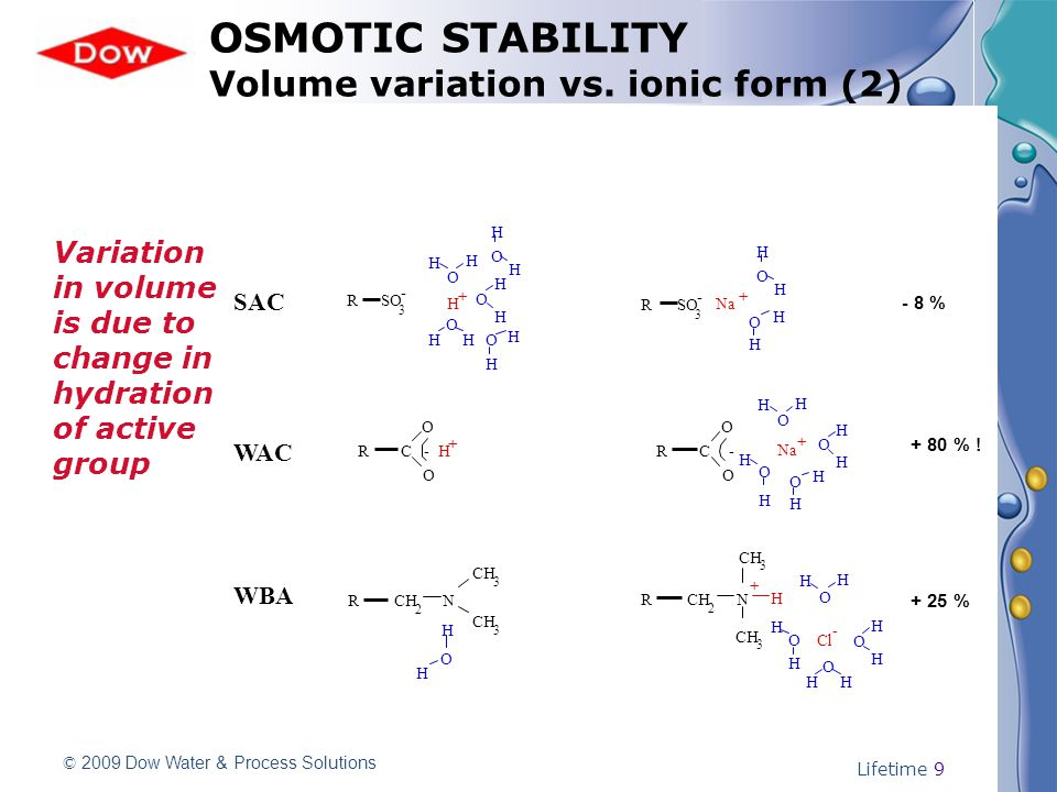 © 2009 Dow Water & Process Solutions Lifetime 9 OSMOTIC STABILITY Volume variation vs.