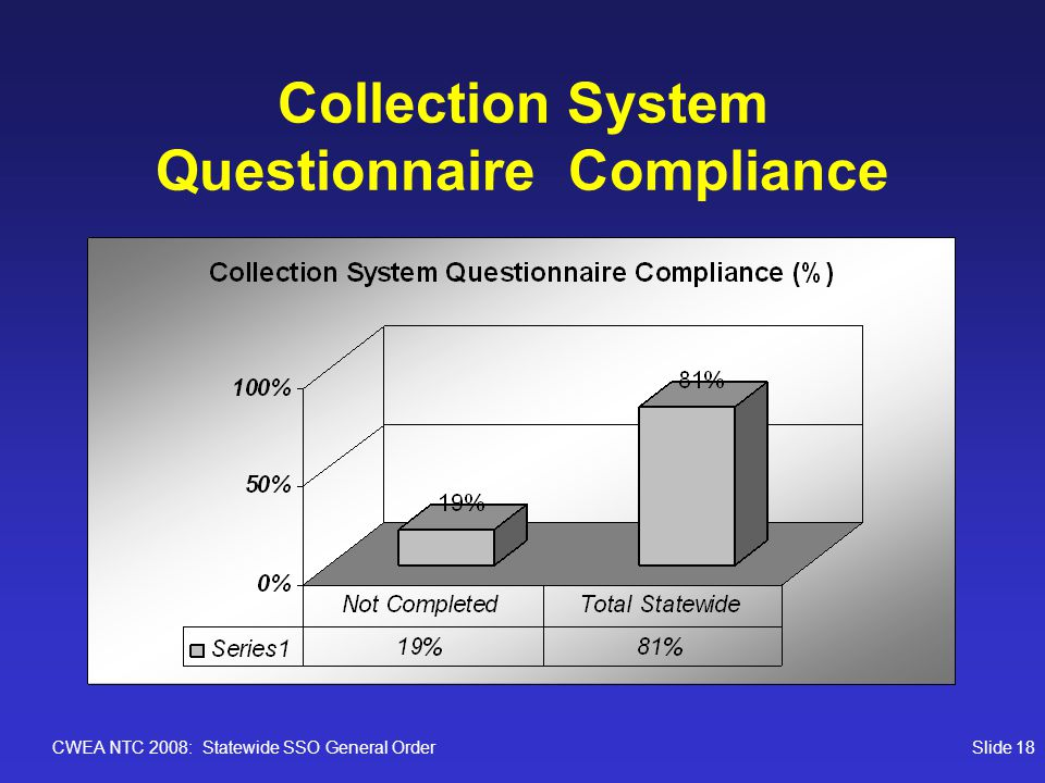 CWEA NTC 2008: Statewide SSO General OrderSlide 18 Collection System Questionnaire Compliance