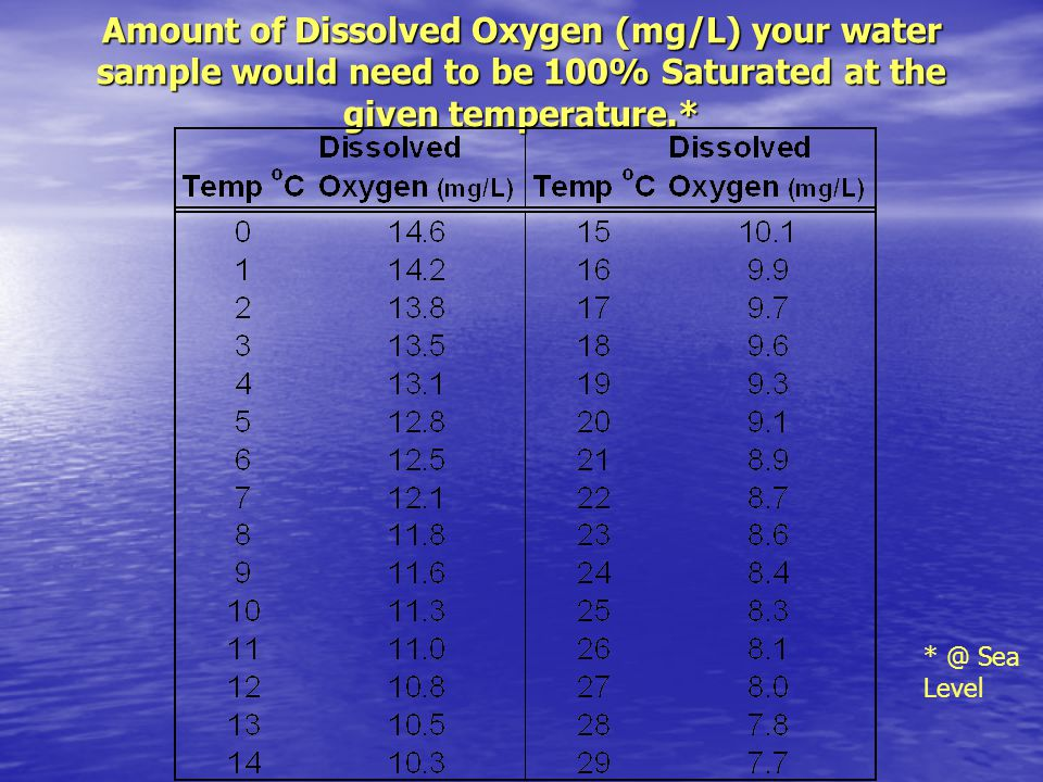 Amount of Dissolved Oxygen (mg/L) your water sample would need to be 100% Saturated at the given temperature.* * @ Sea Level