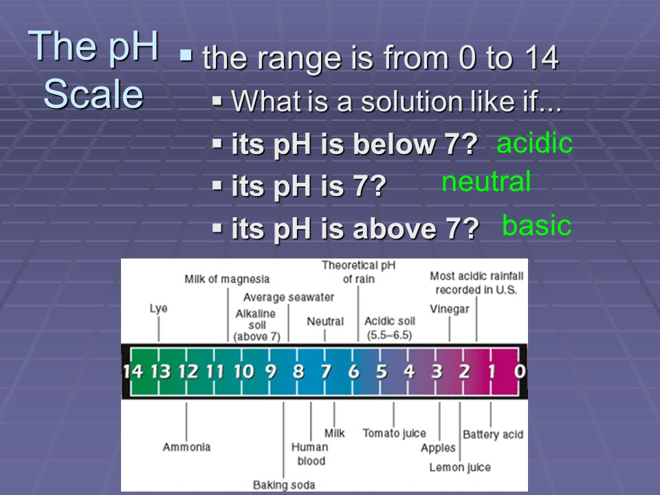  the range is from 0 to 14  What is a solution like if...