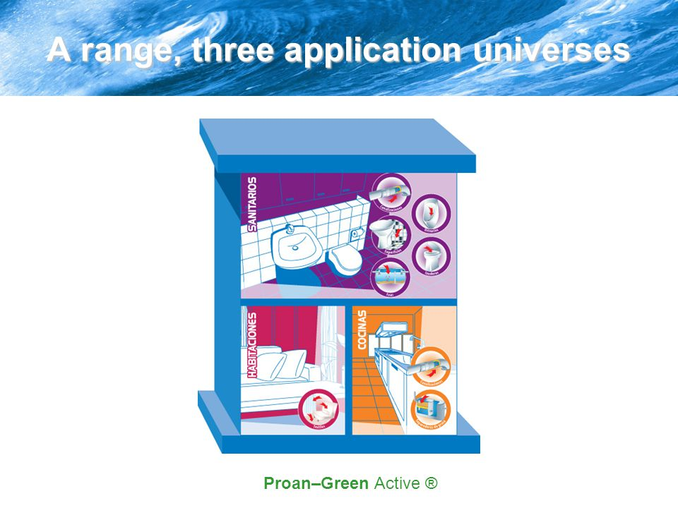 A range, three application universes Proan–Green Active ®