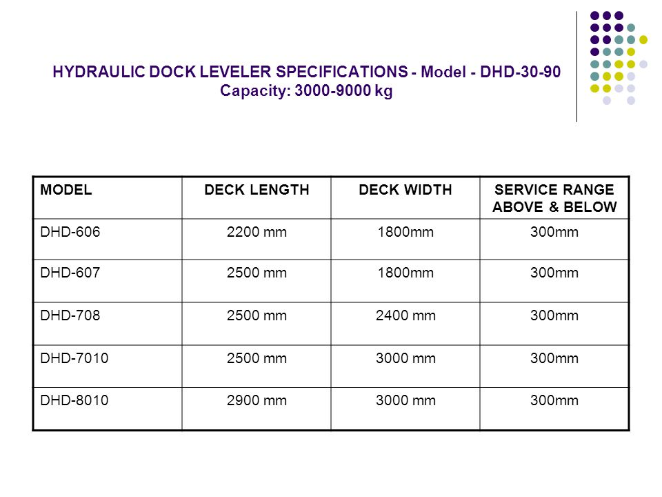 HYDRAULIC DOCK LEVELER SPECIFICATIONS - Model - DHD-30-90 Capacity: 3000-9000 kg MODELDECK LENGTHDECK WIDTHSERVICE RANGE ABOVE & BELOW DHD-6062200 mm1