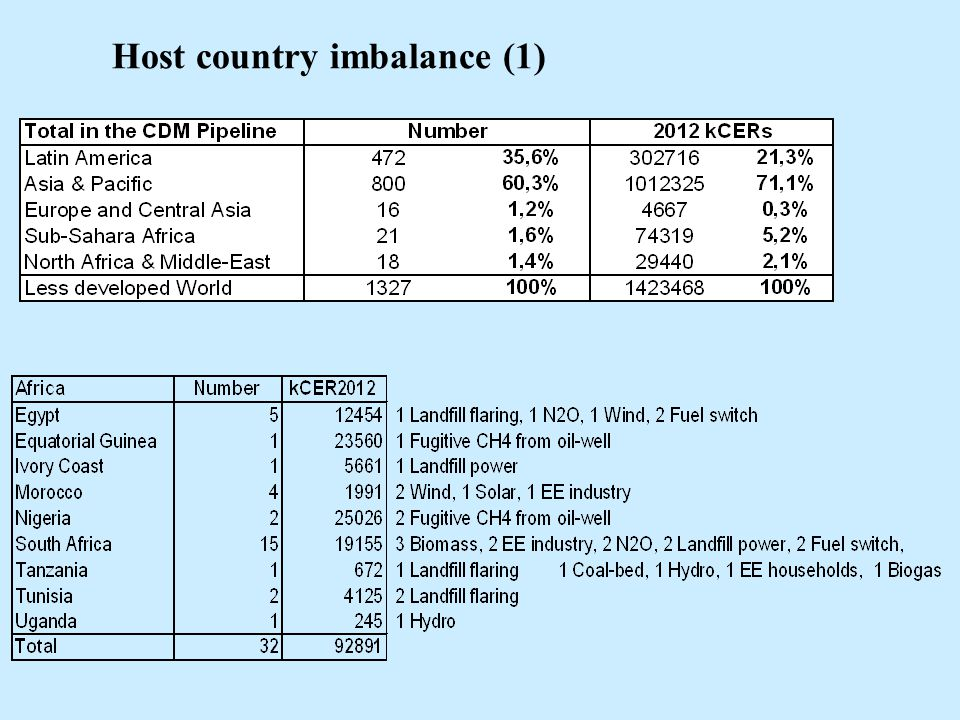 Host country imbalance (1)