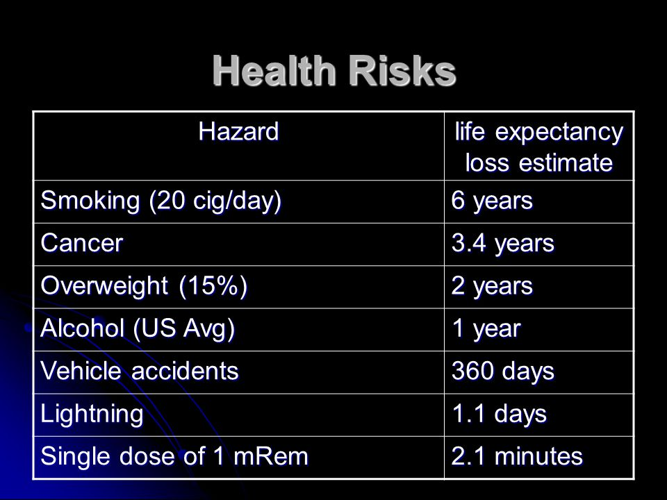 Hazard life expectancy loss estimate Smoking (20 cig/day) 6 years Cancer 3.4 years Overweight (15%) 2 years Alcohol (US Avg) 1 year Vehicle accidents