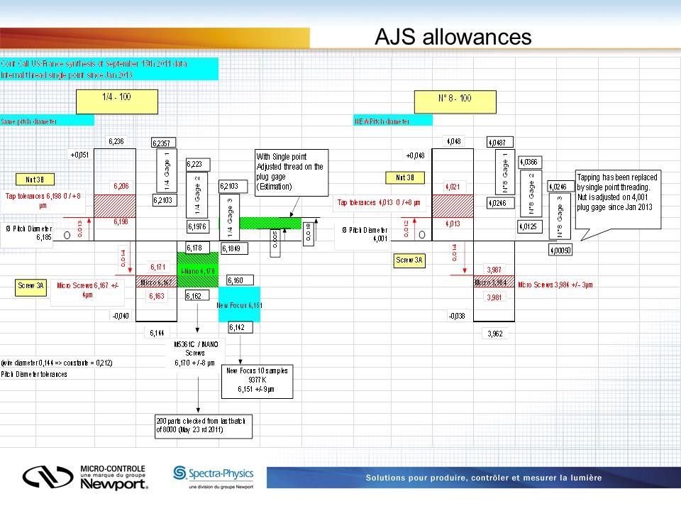 AJS allowances