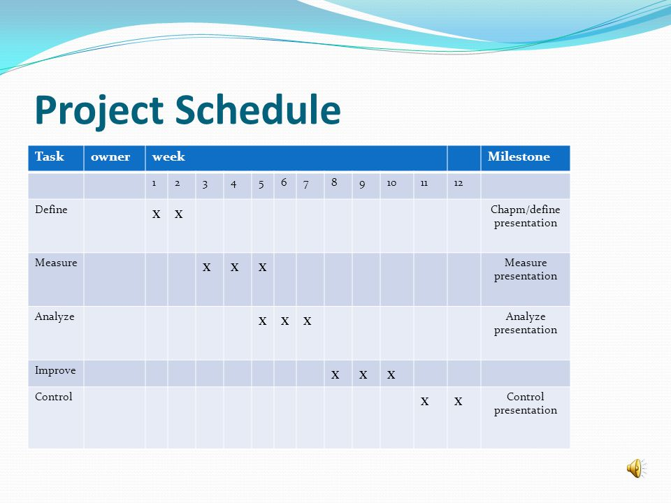 Project Schedule TaskownerweekMilestone 123456789101112 Define xx Chapm/define presentation Measure xxx Measure presentation Analyze xxx Analyze presentation Improve xxx Control xx Control presentation