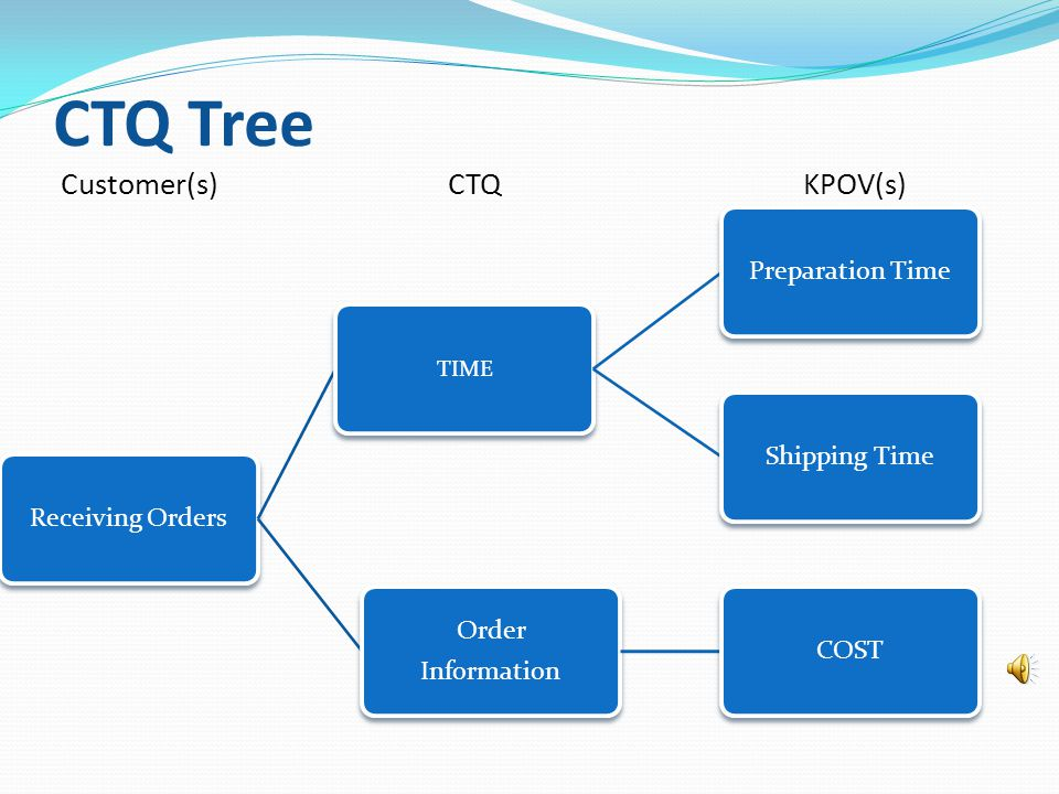 SIPOC SuppliesInputProcessOutputCustomers District managers Order Requirements Reporting Requirements 1.Receiving orders 2.