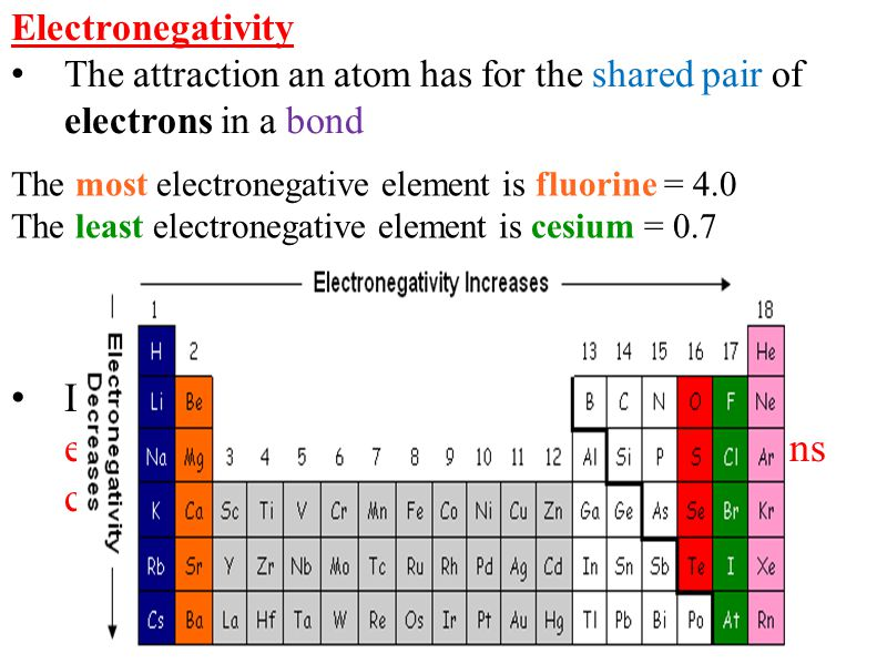 polar solvent ionic solute H O H H O H H O H H O H + - δ-δ- δ+δ+ δ+δ+ Na Cl Na Cl DISSOLVE √