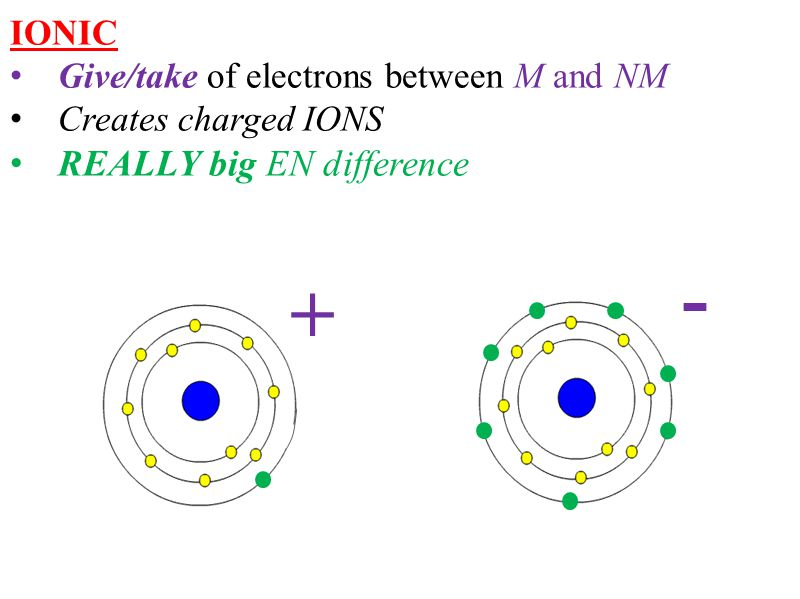 IONIC Give/take of electrons between M and NM Creates charged IONS REALLY big EN difference + -