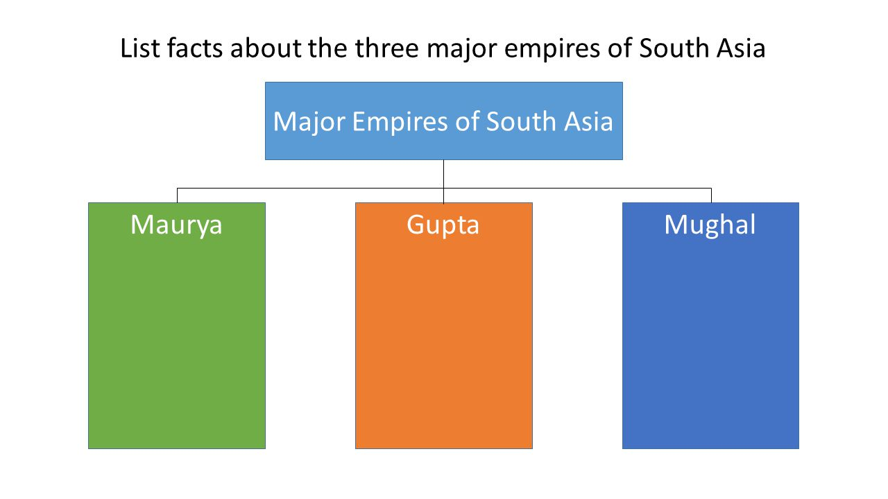 List facts about the three major empires of South Asia Major Empires of South Asia MauryaGuptaMughal