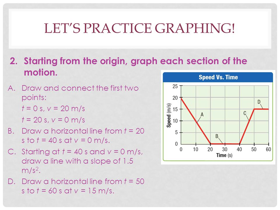LET'S PRACTICE GRAPHING! 2. Starting from the origin, graph each section of the motion. A.Draw and connect the first two points: t = 0 s, v = 20 m/s t