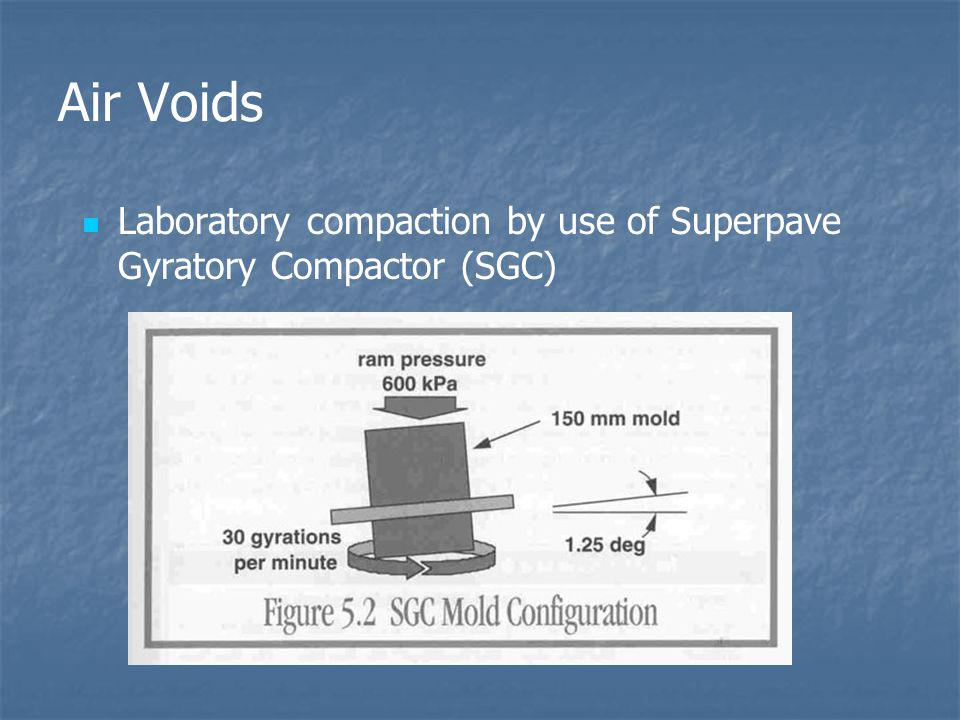 Air Voids Laboratory compaction by use of Superpave Gyratory Compactor (SGC)