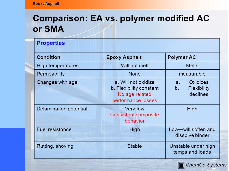 Epoxy Asphalt ChemCo Systems Comparison: EA vs. polymer modified AC or SMA Properties ConditionEpoxy AsphaltPolymer AC High temperaturesWill not meltM