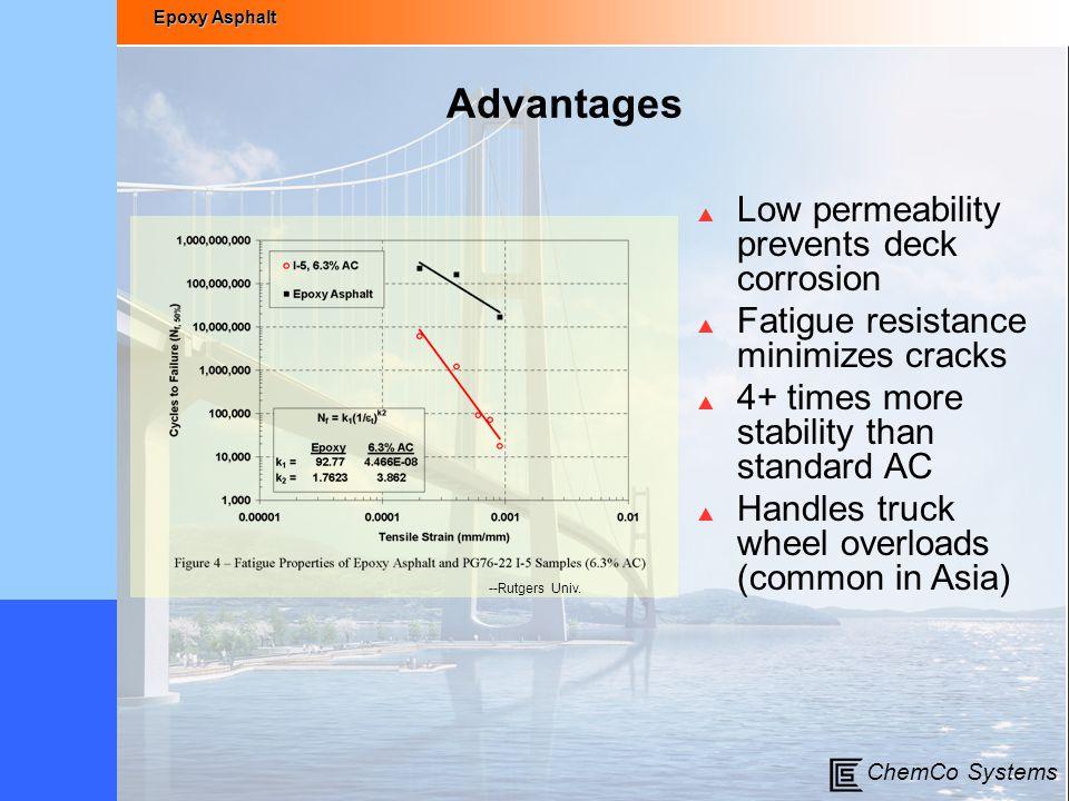Epoxy Asphalt ChemCo Systems Advantages  Low permeability prevents deck corrosion  Fatigue resistance minimizes cracks  4+ times more stability tha