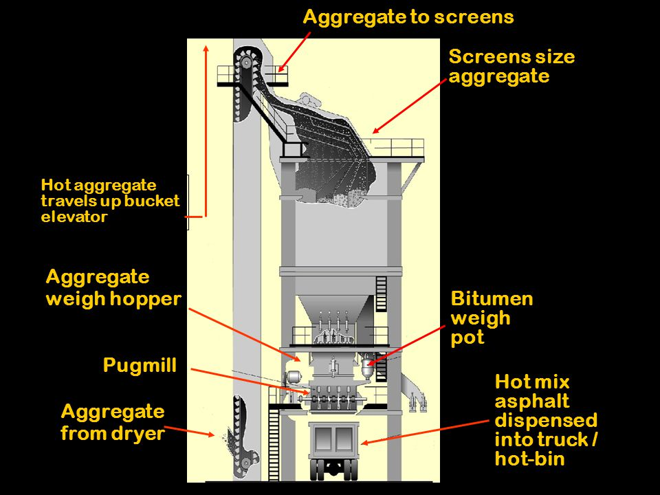 Hot aggregate travels up bucket elevator Pugmill Aggregate weigh hopper Bitumen weigh pot Hot mix asphalt dispensed into truck / hot-bin Aggregate from dryer Aggregate to screens Screens size aggregate