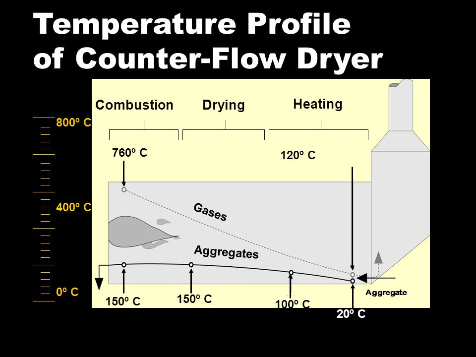 Temperature Profile of Counter-Flow Dryer 150º C 100º C 20º C Gases Aggregates Combustion Heating Drying 150º C 300º F 760º C 120º C 400º C 800º C 0º C Aggregate