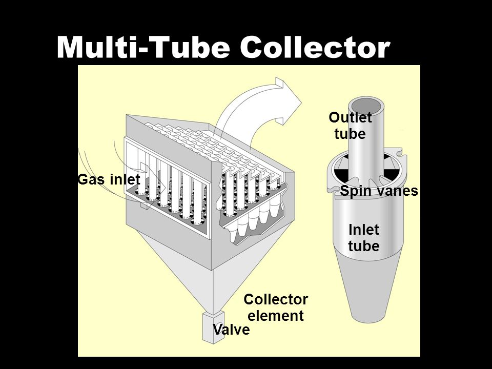 Multi-Tube Collector Outlet tube Spin vanes Inlet tube Valve Collector element Gas inlet