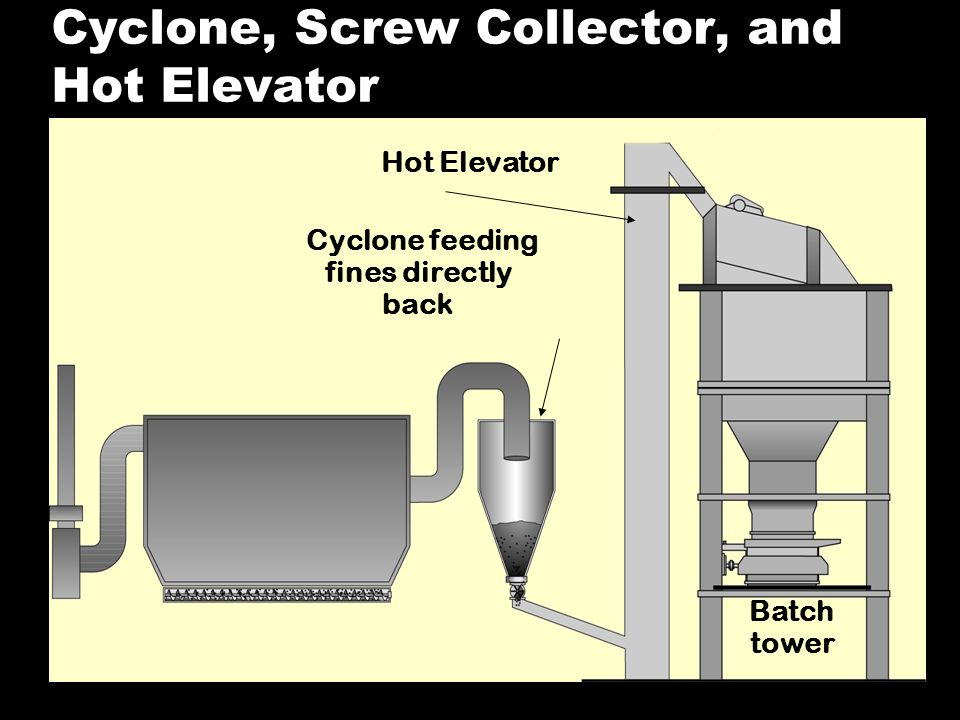 Cyclone, Screw Collector, and Hot Elevator Batch tower Hot Elevator Cyclone feeding fines directly back