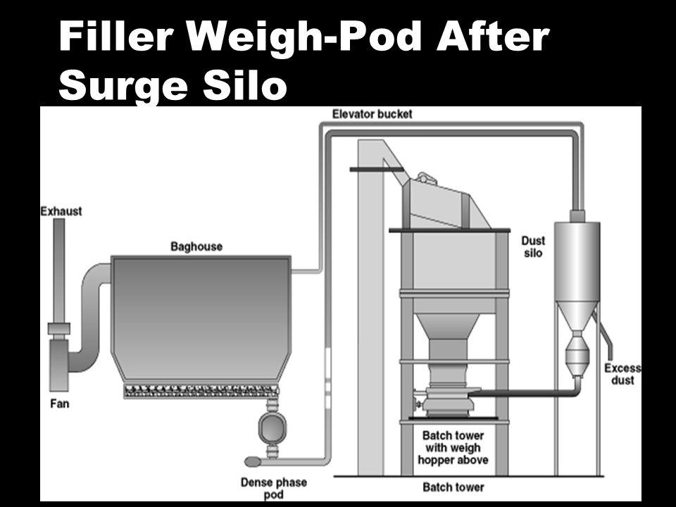 Filler Weigh-Pod After Surge Silo