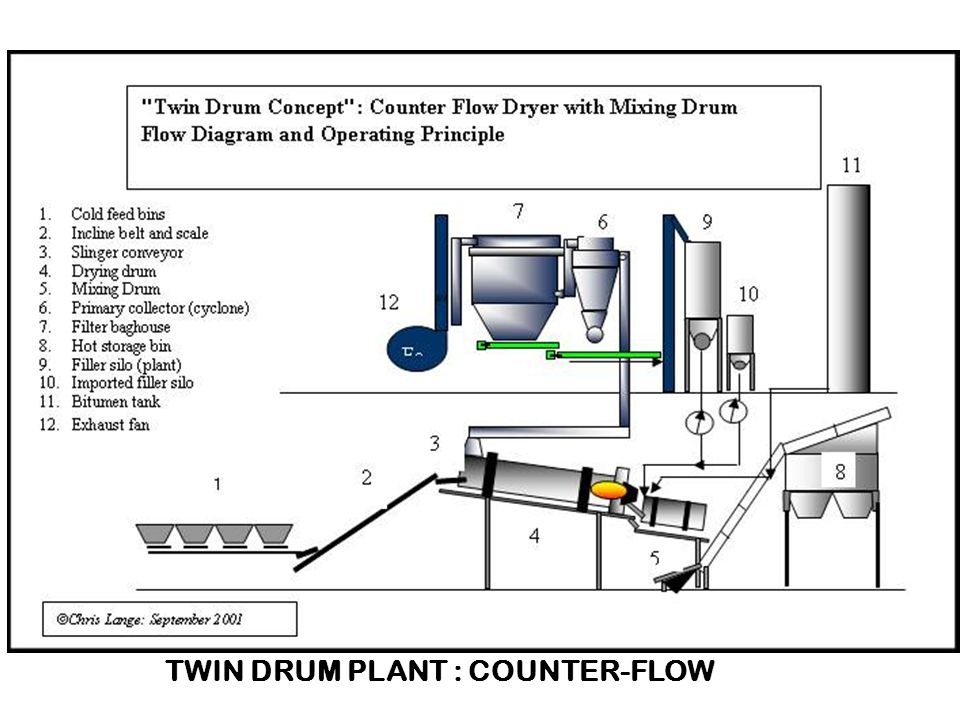 TWIN DRUM PLANT : COUNTER-FLOW