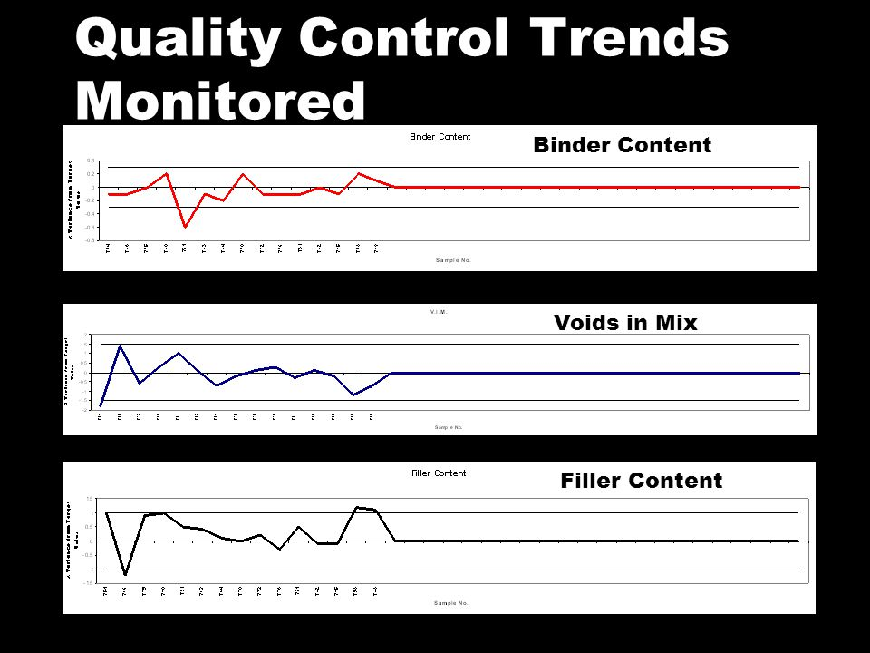 Quality Control Trends Monitored Binder Content Voids in Mix Filler Content