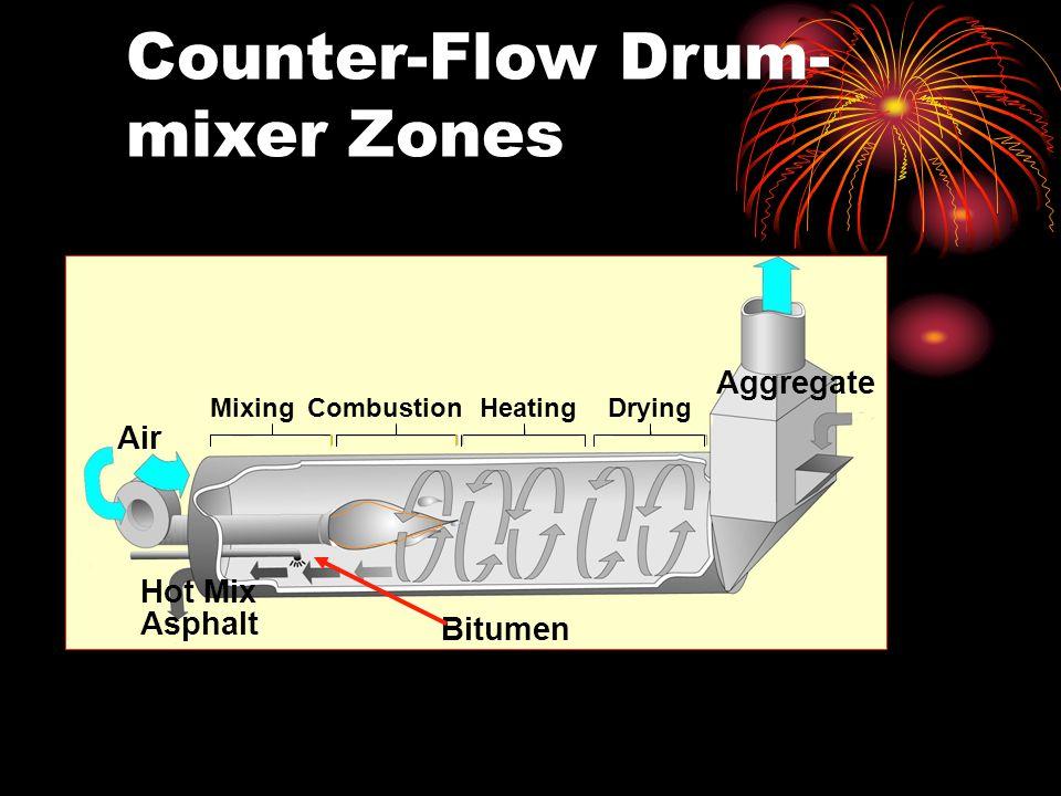 Counter-Flow Drum- mixer Zones Aggregate Air Bitumen Hot Mix Asphalt CombustionHeatingDryingMixing