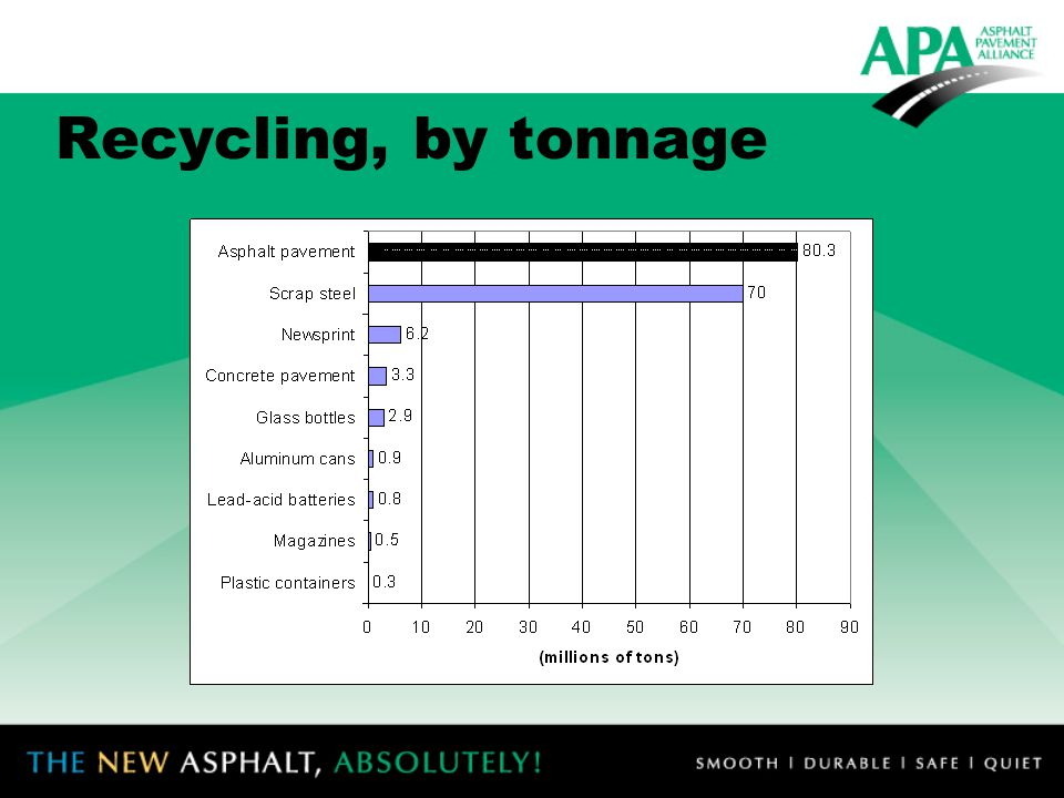 Recycling, by tonnage