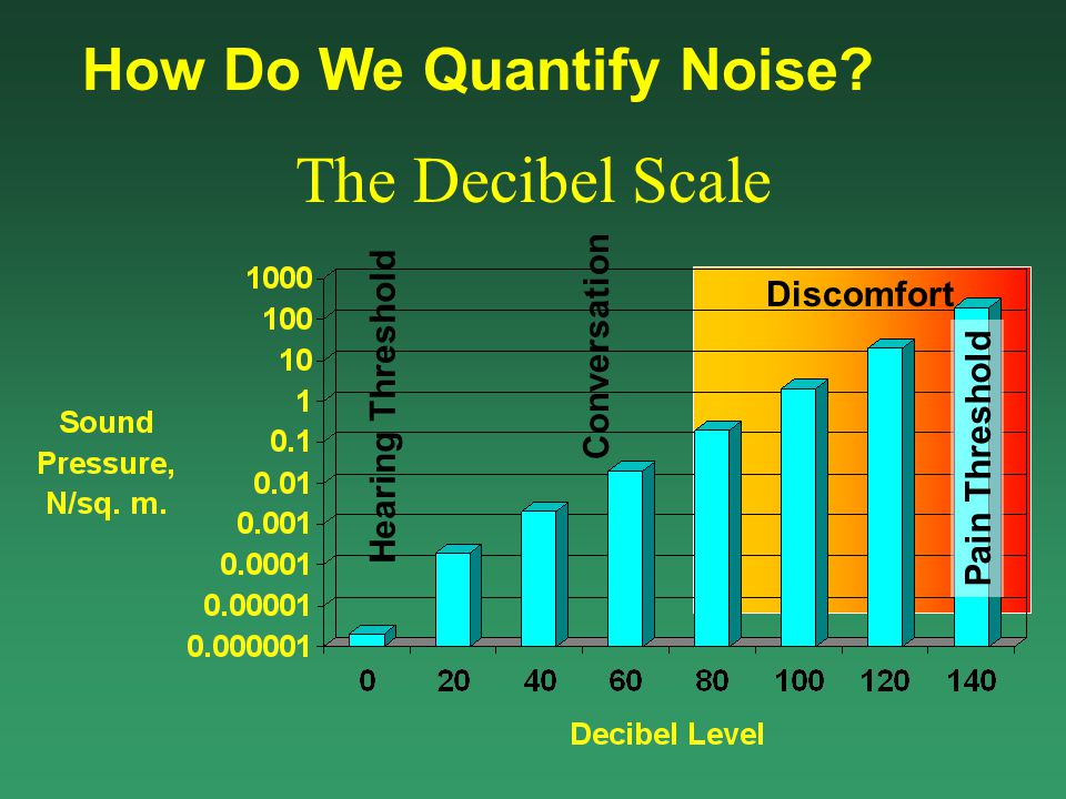 How Do We Quantify Noise?