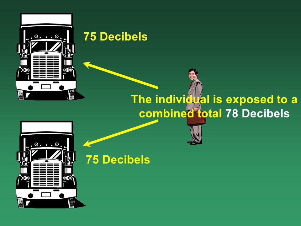 The Decibel Scale Conversation Train Chain Saw Increasing the Decibel Level by 10 Doubles the Sound Intensity