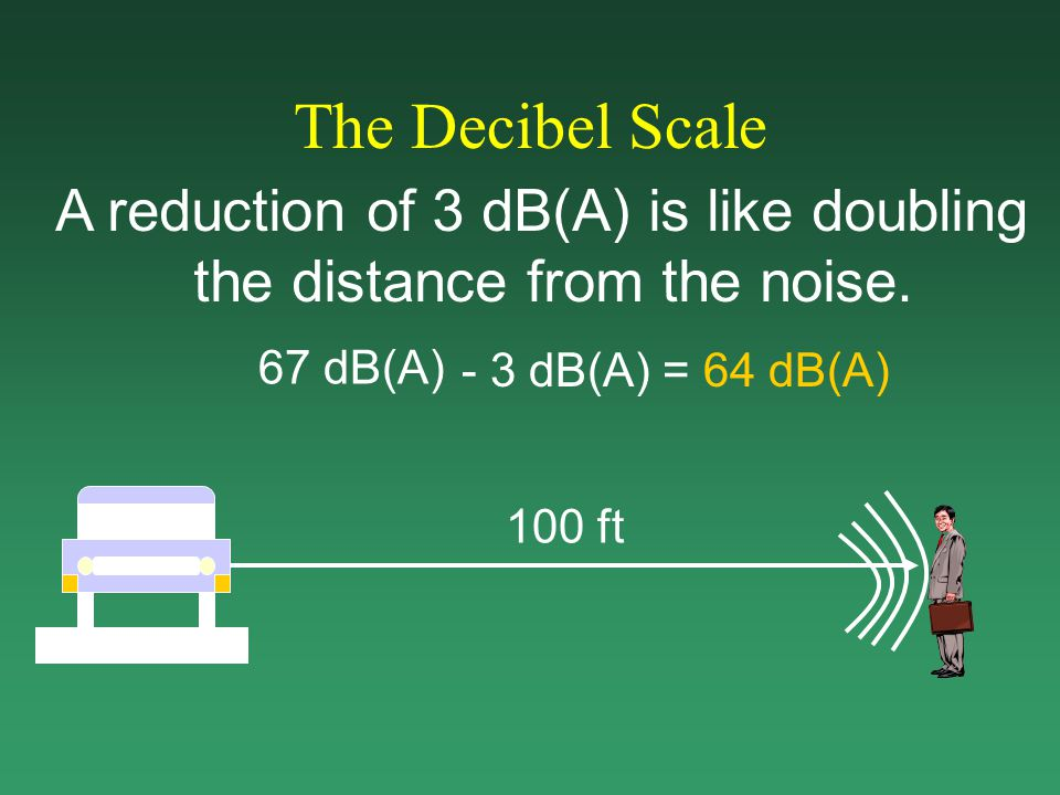 The Decibel Scale A reduction of 3 dB(A) is like doubling the distance from the noise.