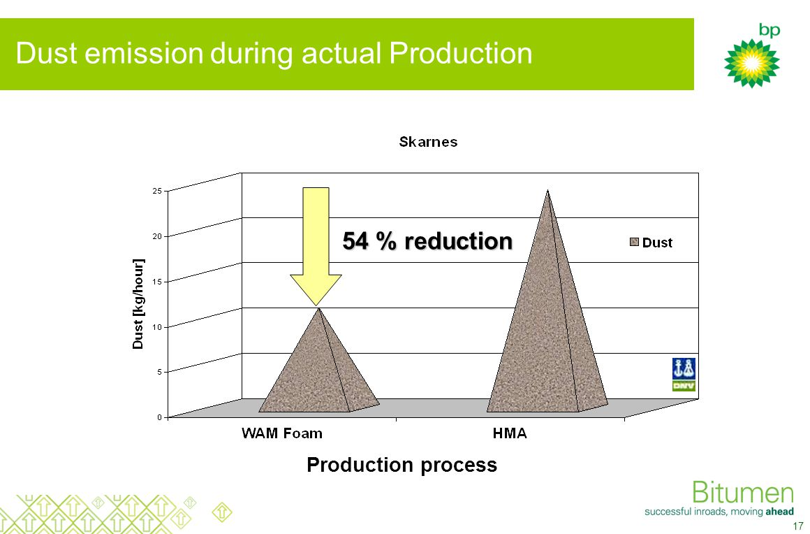 17 54 % reduction Production process Dust emission during actual Production
