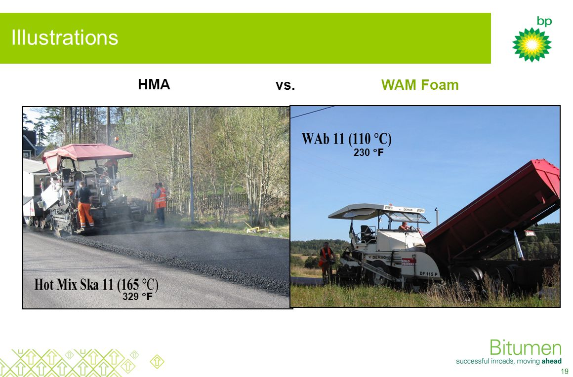 20 What has been we achieved with WAM Foam.