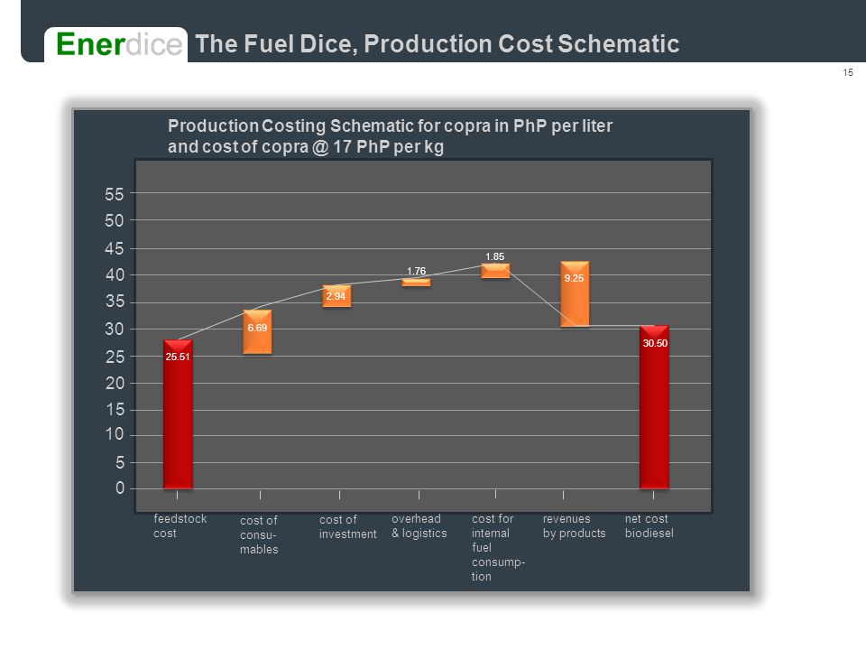 15 The Fuel Dice, Production Cost Schematic 0 5 10 15 20 25 30 35 40 45 50 55 feedstock cost cost of consu- mables cost of investment overhead & logistics cost for internal fuel consump- tion revenues by products net cost biodiesel 25.51 6.69 2.94 1.76 1.85 9.25 30.50 Production Costing Schematic for copra in PhP per liter and cost of copra @ 17 PhP per kg