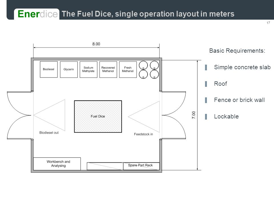 17 The Fuel Dice, single operation layout in meters Basic Requirements: ▐ Simple concrete slab ▐ Roof ▐ Fence or brick wall ▐ Lockable