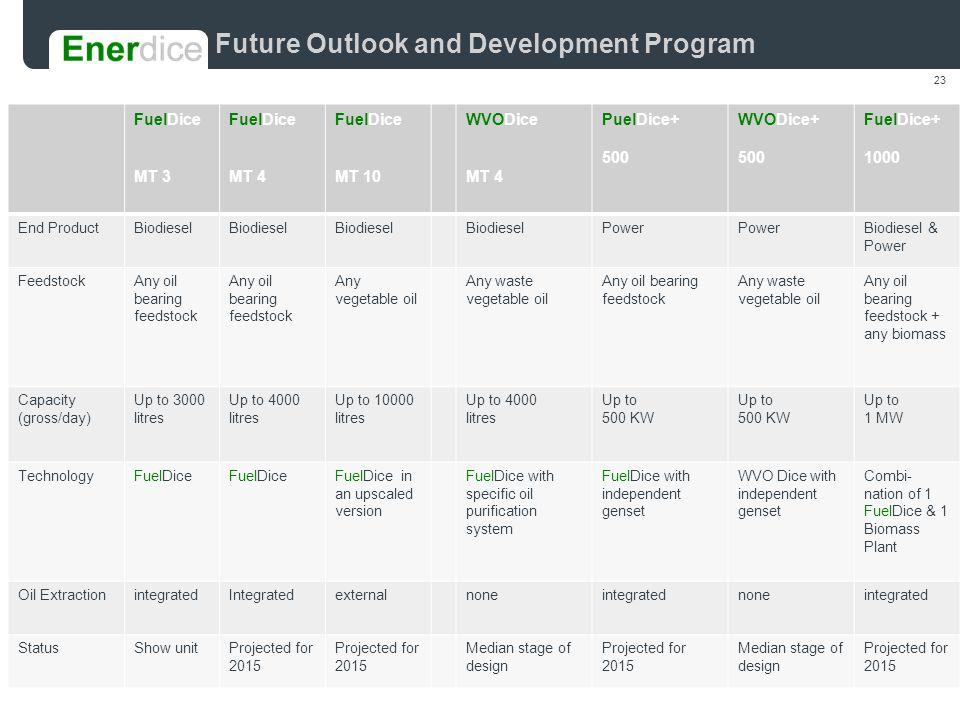 23 Future Outlook and Development Program blank.potx FuelDice MT 3 FuelDice MT 4 FuelDice MT 10 WVODice MT 4 PuelDice+ 500 WVODice+ 500 FuelDice+ 1000