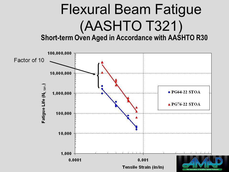 Flexural Beam Fatigue (AASHTO T321) Short-term Oven Aged in Accordance with AASHTO R30 Factor of 10